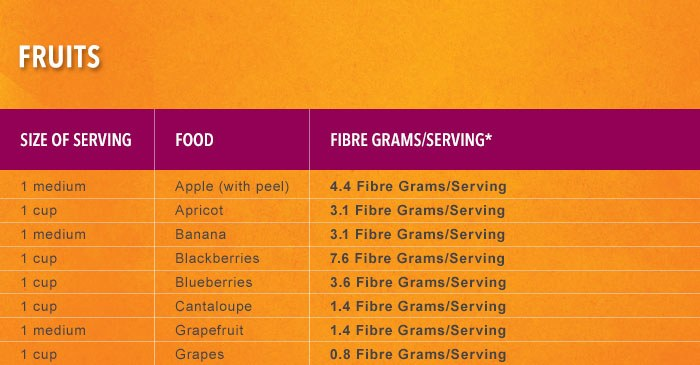 Fiberlicious Food Guide