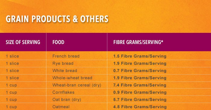 Grain Products & Others