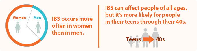 What is IBS_3