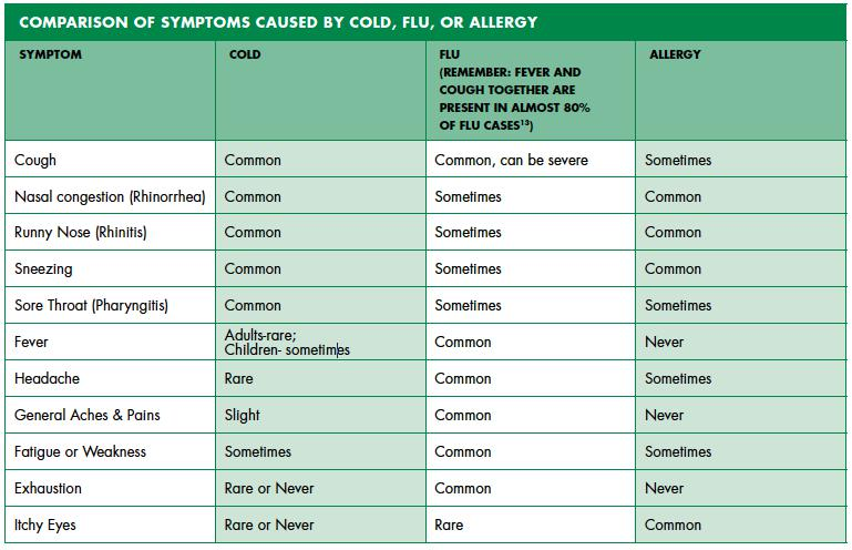 Cold Or Flu Or Allergie Comparing The Symptoms Vicks